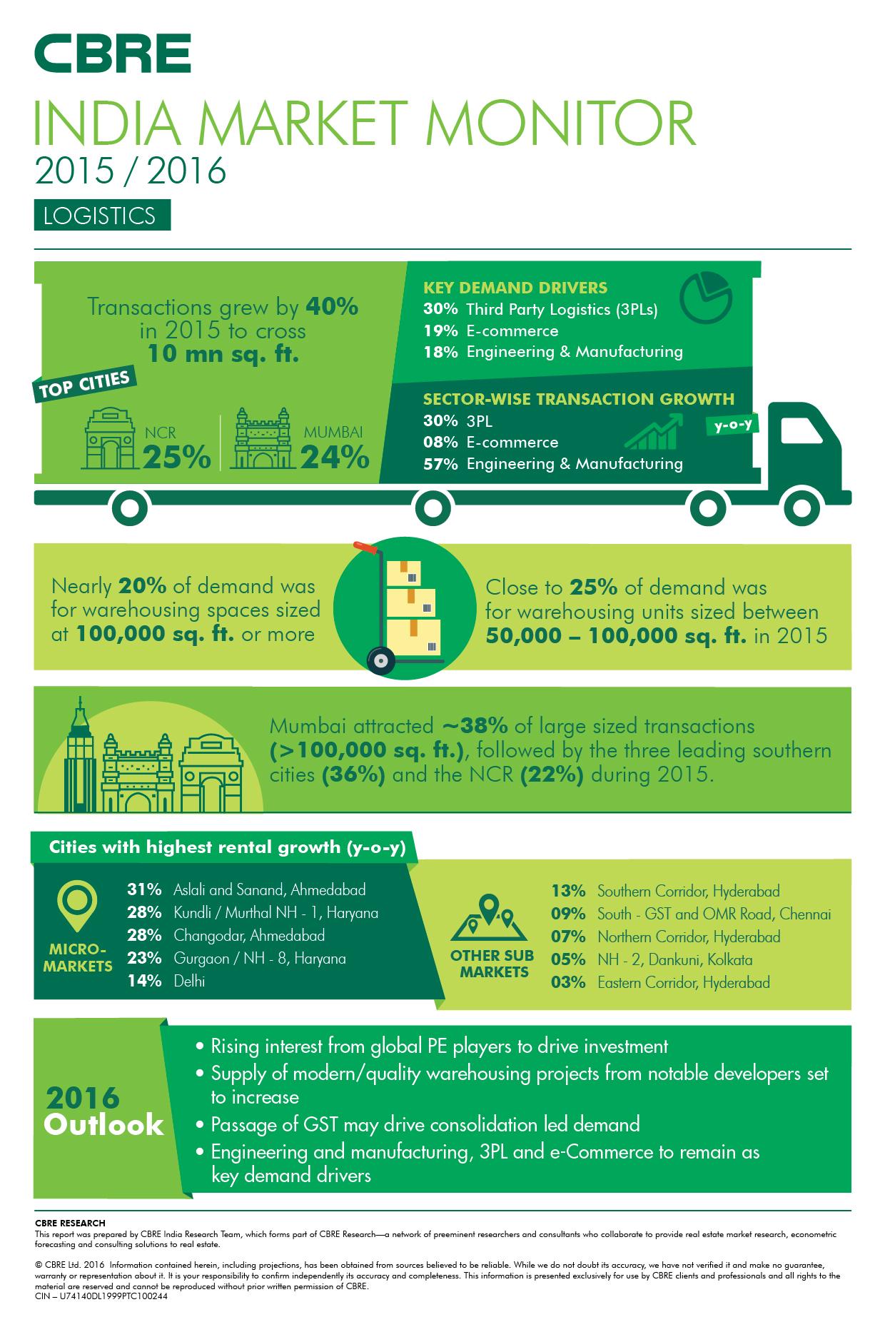 India Logistics Market Moniter